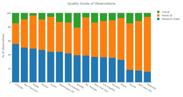 City Nature Challenge results - data validation levels by city